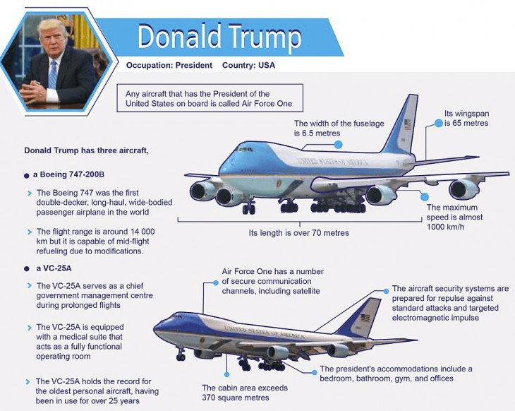 Private jet's of the world's most powerful leaders